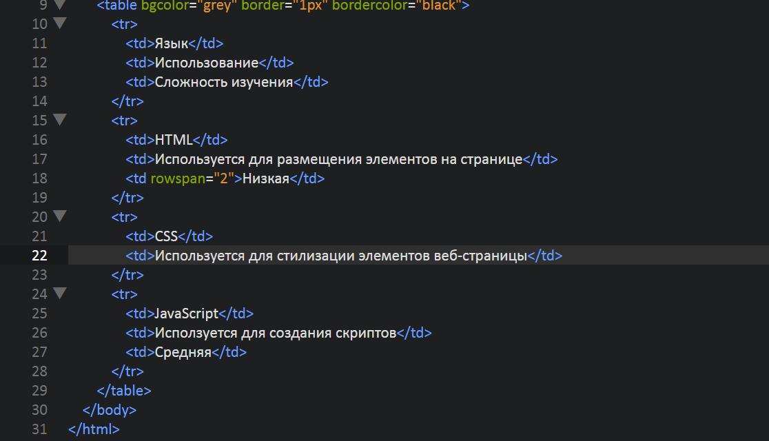 Создание и позиционирование таблиц в HTML и CSS
