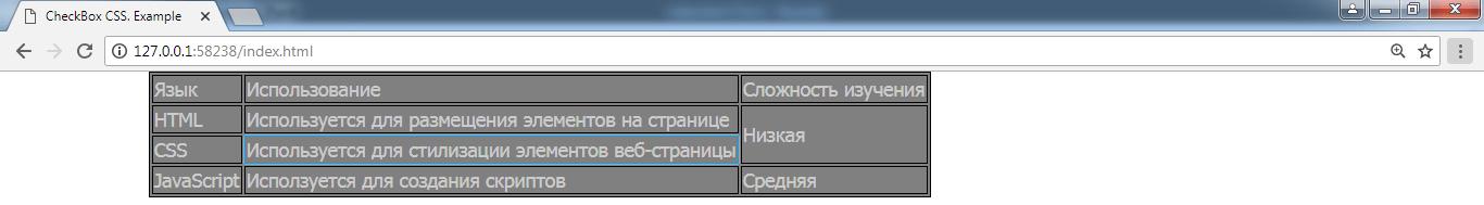 Создание таблиц в HTML