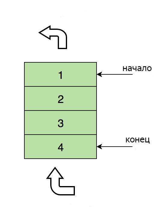 Структуры данных